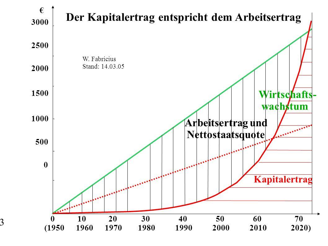 0 10 20 30 40 50 60 70 (1950 1960 1970 1980 1990 2000 2010 2020) € 3000 2500 2000 1500 1000 500 0 Wirtschafts- wachstum Kapitalertrag Arbeitsertrag und Nettostaatsquote Der Kapitalertrag entspricht dem Arbeitsertrag W.