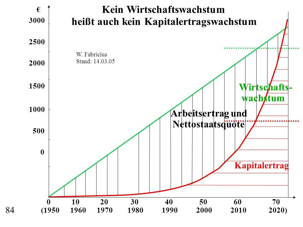 0 10 20 30 40 50 60 70 (1950 1960 1970 1980 1990 2000 2010 2020) € 3000 2500 2000 1500 1000 500 0 Wirtschafts- wachstum Kapitalertrag Arbeitsertrag und Nettostaatsquote Kein Wirtschaftswachstum heißt auch kein Kapitalertragswachstum W.