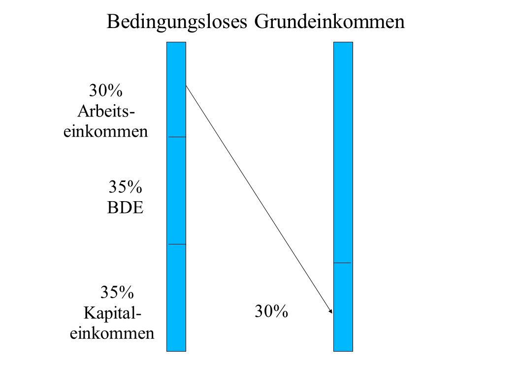 35% Kapital- einkommen 35% BDE 30% Arbeits- einkommen 30% Bedingungsloses Grundeinkommen