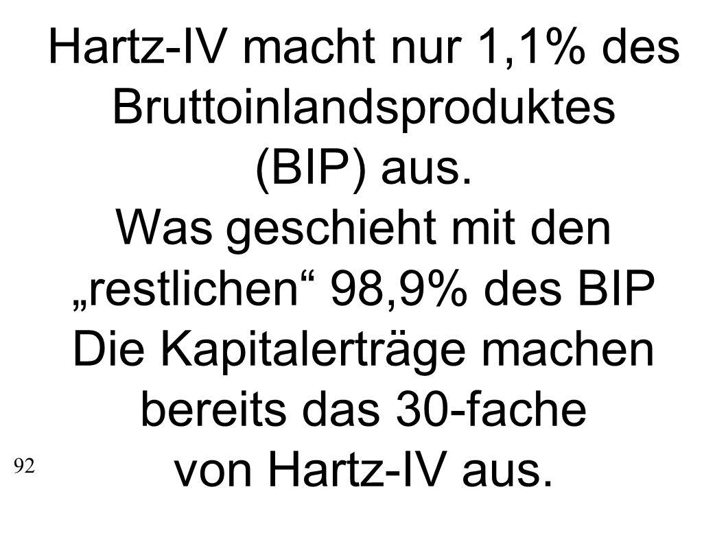 Hartz-IV macht nur 1,1% des Bruttoinlandsproduktes (BIP) aus.