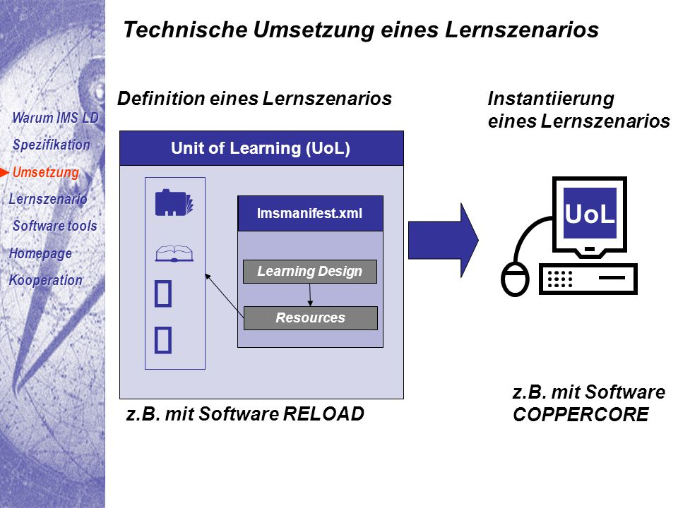 Instantiierung eines Lernszenarios UoL z.B. mit Software COPPERCORE Unit of Learning (UoL) Imsmanifest.xml Learning Design Resources Definition eines