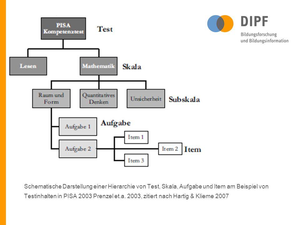Schematische Darstellung einer Hierarchie von Test, Skala, Aufgabe und Item am Beispiel von Testinhalten in PISA 2003 Prenzel et.a. 2003, zitiert nach
