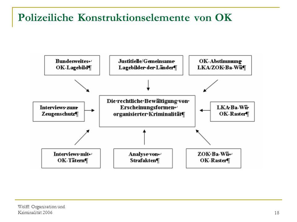 Wolff: Organisation und Kriminalität 200618 Polizeiliche Konstruktionselemente von OK