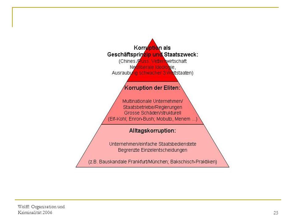 Wolff: Organisation und Kriminalität 200625