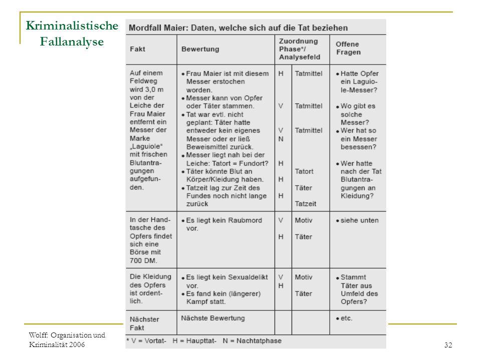 Wolff: Organisation und Kriminalität 200632 Kriminalistische Fallanalyse