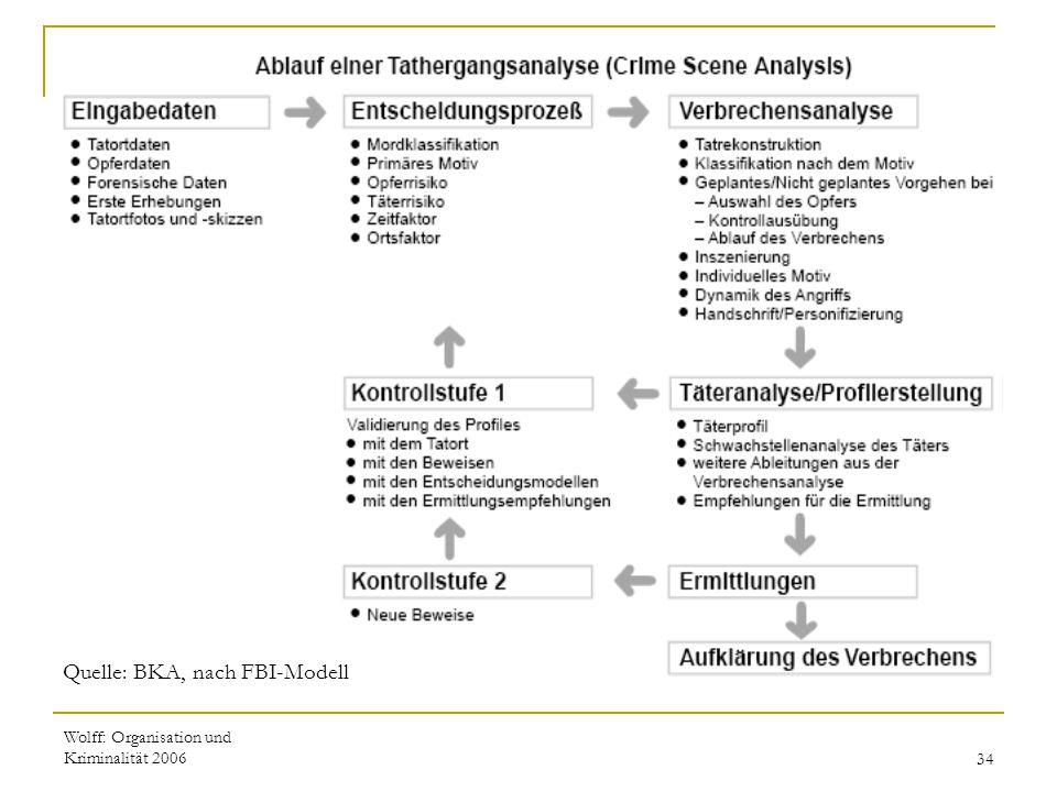 Wolff: Organisation und Kriminalität 200634 Quelle: BKA, nach FBI-Modell