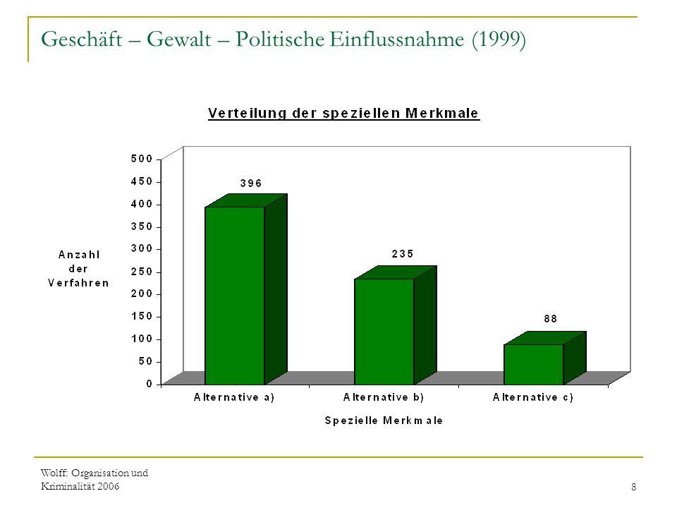 Wolff: Organisation und Kriminalität 20068 Geschäft – Gewalt – Politische Einflussnahme (1999)
