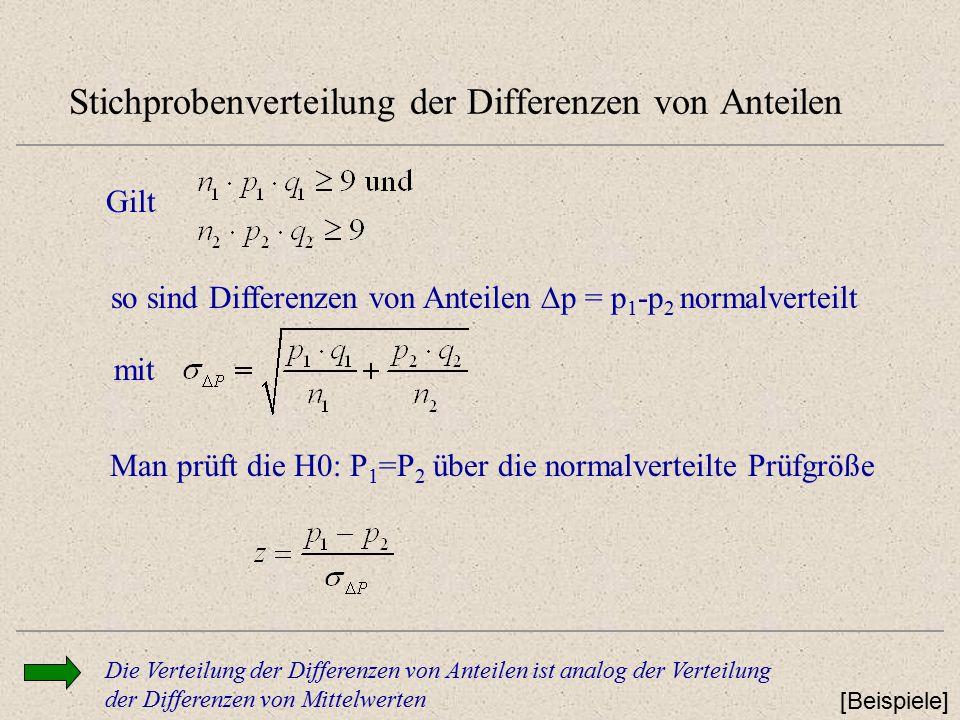 Stichprobenverteilung der Differenzen von Anteilen [Beispiele] Gilt so sind Differenzen von Anteilen  p = p 1 -p 2 normalverteilt mit Die Verteilung der Differenzen von Anteilen ist analog der Verteilung der Differenzen von Mittelwerten Man prüft die H0: P 1 =P 2 über die normalverteilte Prüfgröße