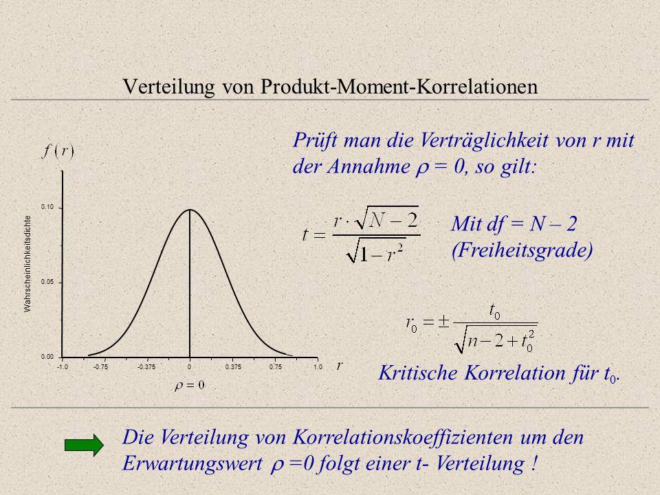 Verteilung von Produkt-Moment-Korrelationen -0.75-0.37500.3750.751.0 0.00 0.05 0.10 Wahrscheinlichkeitsdichte Die Verteilung von Korrelationskoeffizienten um den Erwartungswert  =0 folgt einer t- Verteilung .