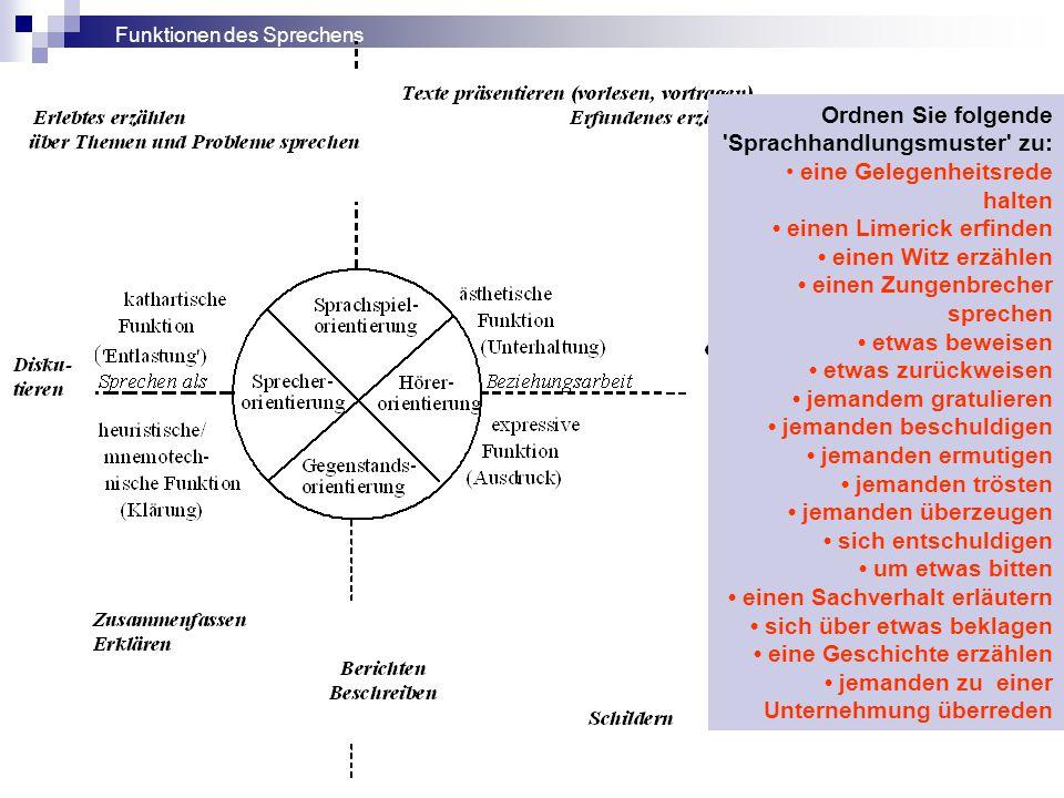 Erzählkompetenz Informations- kompetenz Rede- kompetenz Gesprächs- kompetenz Präsentations- kompetenz Spiel- kompetenz schil- dern erklären argumentieren zitie- ren bühnenwirksam sprechen Formen und Kompetenzen des Sprechens Kompetenzen im Lernbereich (nach: Abraham 2008, S.