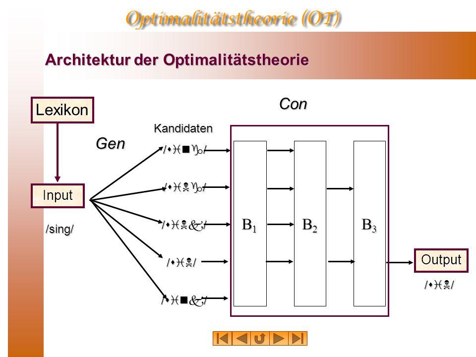 Architektur der Optimalitätstheorie Architektur der Optimalitätstheorie Input Kandidaten Gen /sing/ /sing/ /siNg/ /siNk/ /siN/ /sink/ B1B1B1B1 B2B2B2B2 B3B3B3B3 Output /siN/ Con Lexikon
