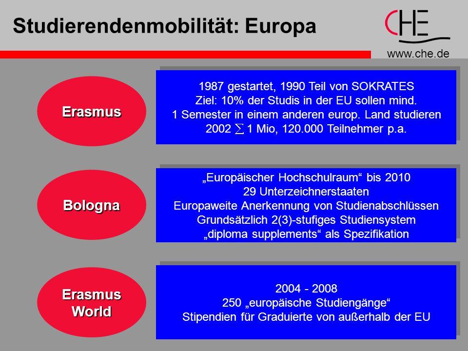 www.che.de 11 Studierendenmobilität: EuropaErasmus Bologna ErasmusWorld 1987 gestartet, 1990 Teil von SOKRATES Ziel: 10% der Studis in der EU sollen mind.