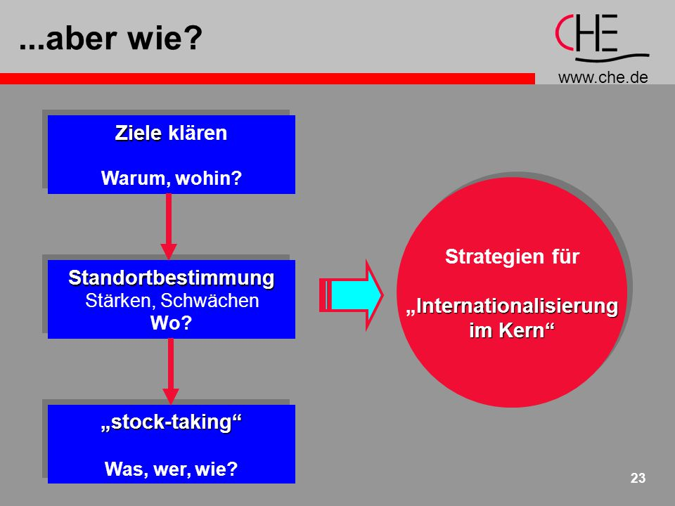 "www.che.de 23...aber wie? Strategien für Internationalisierung ""Internationalisierung im Kern"" Strategien für Internationalisierung ""Internationalisie"