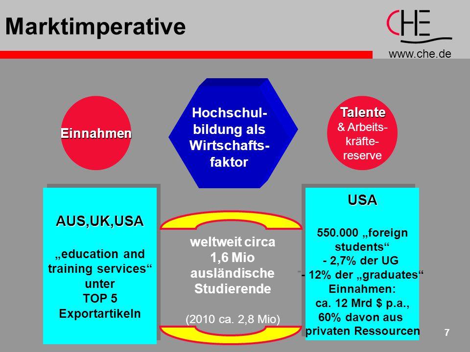 www.che.de 18 Agenda 4: Kooperative Netzwerke Partner- schaften Konsortien Studienpro- gramme Graduierten- kollegs Studierenden- u.