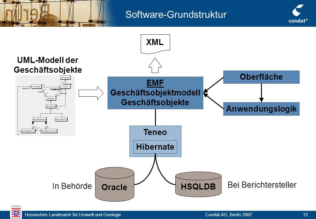 Hessisches Landesamt für Umwelt und Geologie Condat AG, Berlin 200712 Software-Grundstruktur EMF Geschäftsobjektmodell Geschäftsobjekte Oberfläche Anwendungslogik XML Oracle HSQLDB Teneo Hibernate UML-Modell der Geschäftsobjekte Bei Berichtersteller In Behörde