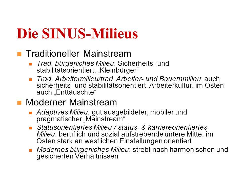Die SINUS-Milieus Traditioneller Mainstream Trad.