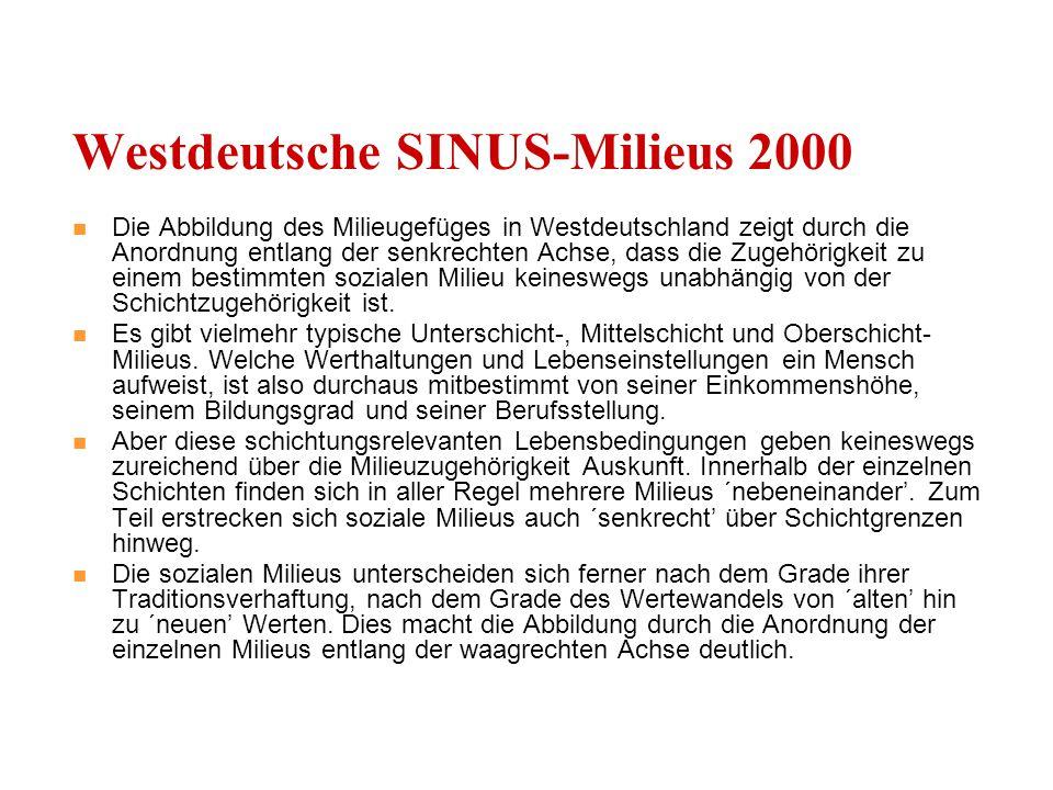 Die Abbildung des Milieugefüges in Westdeutschland zeigt durch die Anordnung entlang der senkrechten Achse, dass die Zugehörigkeit zu einem bestimmten sozialen Milieu keineswegs unabhängig von der Schichtzugehörigkeit ist.