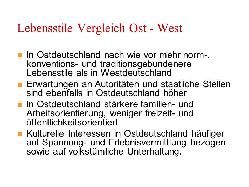 Lebensstile Vergleich Ost - West In Ostdeutschland nach wie vor mehr norm-, konventions- und traditionsgebundenere Lebensstile als in Westdeutschland Erwartungen an Autoritäten und staatliche Stellen sind ebenfalls in Ostdeutschland höher In Ostdeutschland stärkere familien- und Arbeitsorientierung, weniger freizeit- und öffentlichkeitsorientiert Kulturelle Interessen in Ostdeutschland häufiger auf Spannung- und Erlebnisvermittlung bezogen sowie auf volkstümliche Unterhaltung.