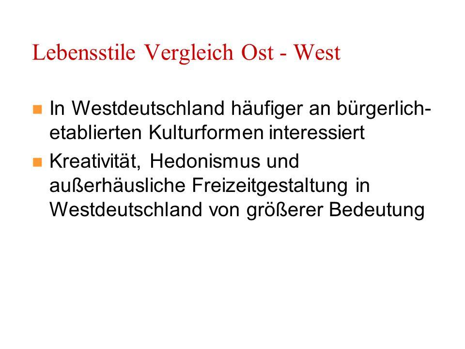 Lebensstile Vergleich Ost - West In Westdeutschland häufiger an bürgerlich- etablierten Kulturformen interessiert Kreativität, Hedonismus und außerhäusliche Freizeitgestaltung in Westdeutschland von größerer Bedeutung
