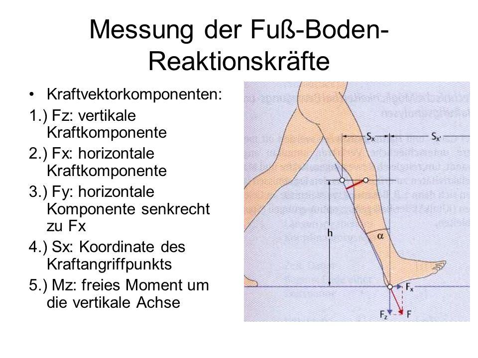 Messung der Fuß-Boden- Reaktionskräfte Kraftvektorkomponenten: 1.) Fz: vertikale Kraftkomponente 2.) Fx: horizontale Kraftkomponente 3.) Fy: horizonta