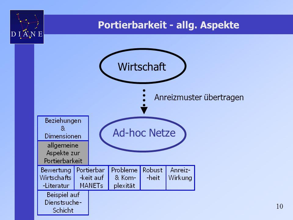 10 Portierbarkeit - allg. Aspekte Wirtschaft Ad-hoc Netze Anreizmuster übertragen