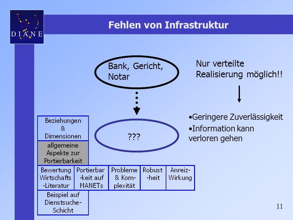 11 Fehlen von Infrastruktur Bank, Gericht, Notar ??? Nur verteilte Realisierung möglich!! Geringere Zuverlässigkeit Information kann verloren gehen