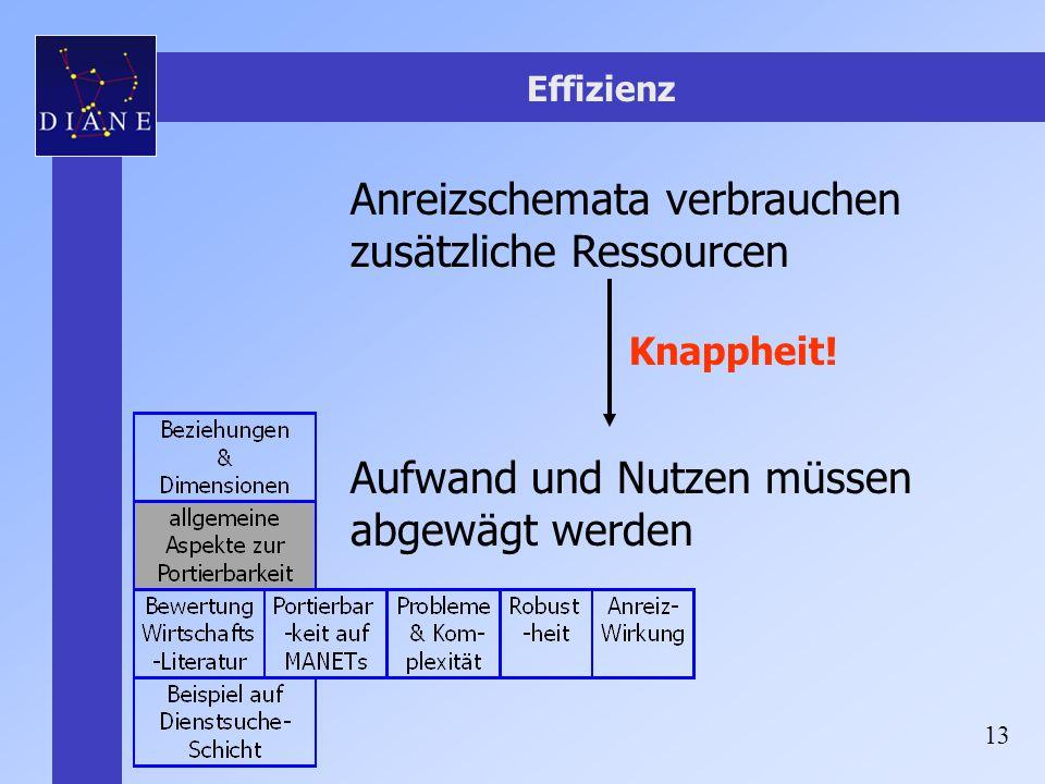 13 Effizienz Anreizschemata verbrauchen zusätzliche Ressourcen Aufwand und Nutzen müssen abgewägt werden Knappheit!