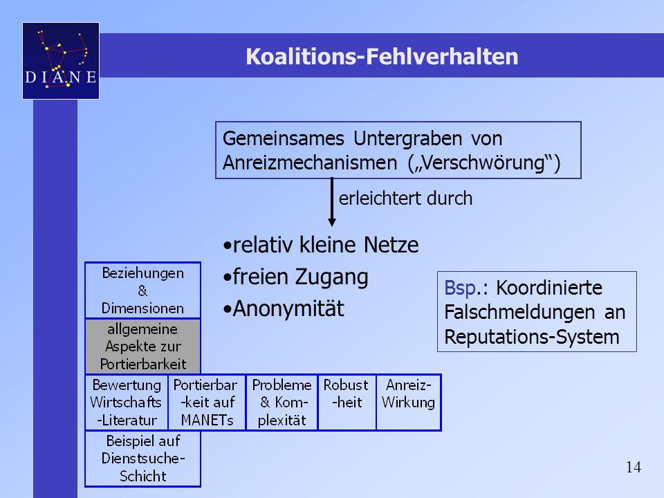 """14 Koalitions-Fehlverhalten Gemeinsames Untergraben von Anreizmechanismen (""""Verschwörung"""") Bsp.: Koordinierte Falschmeldungen an Reputations-System re"""