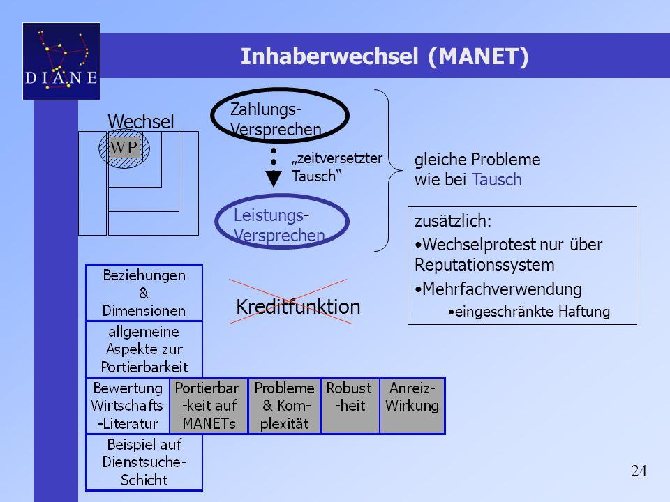 """24 Inhaberwechsel (MANET) Zahlungs- Versprechen Leistungs- Versprechen """"zeitversetzter Tausch"""" WP gleiche Probleme wie bei Tausch zusätzlich: Wechselp"""