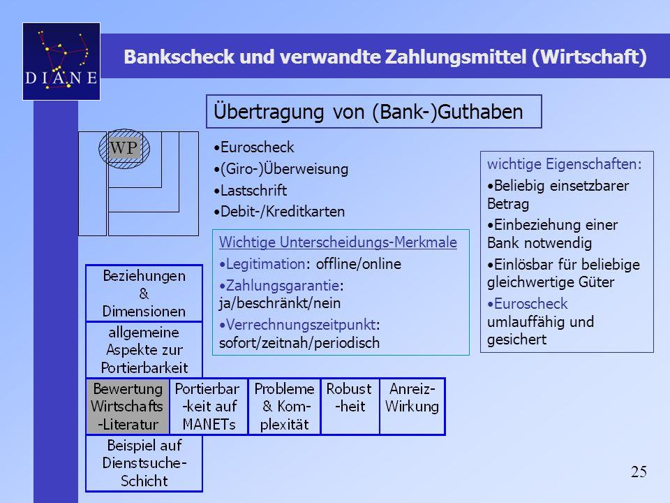 25 Bankscheck und verwandte Zahlungsmittel (Wirtschaft) Übertragung von (Bank-)Guthaben Euroscheck (Giro-)Überweisung Lastschrift Debit-/Kreditkarten