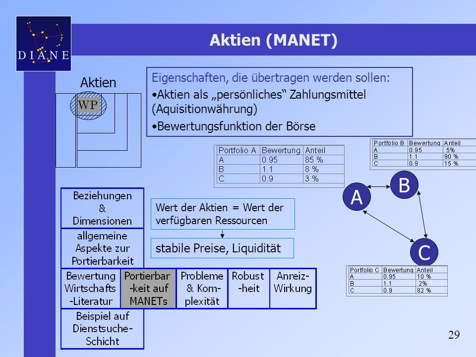 """29 Aktien (MANET) Eigenschaften, die übertragen werden sollen: Aktien als """"persönliches"""" Zahlungsmittel (Aquisitionwährung) Bewertungsfunktion der Bör"""