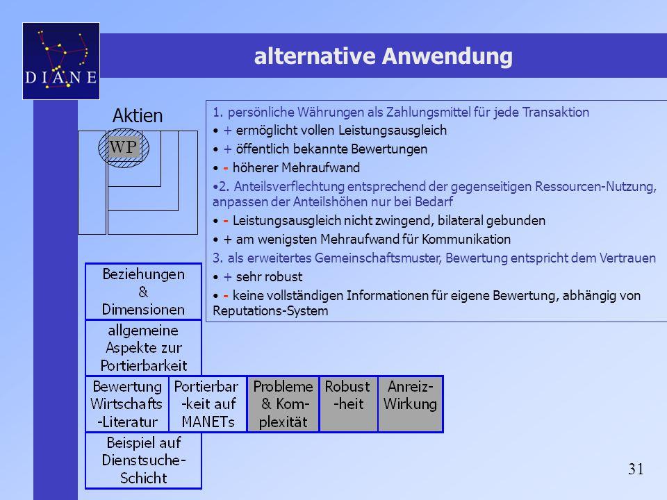 31 alternative Anwendung WP Aktien 1. persönliche Währungen als Zahlungsmittel für jede Transaktion + ermöglicht vollen Leistungsausgleich + öffentlic