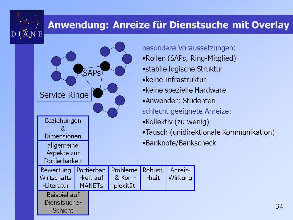 34 Anwendung: Anreize für Dienstsuche mit Overlay Service Ringe besondere Voraussetzungen: Rollen (SAPs, Ring-Mitglied) stabile logische Struktur kein