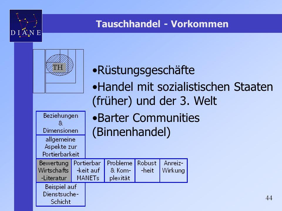 44 Tauschhandel - Vorkommen Rüstungsgeschäfte Handel mit sozialistischen Staaten (früher) und der 3. Welt Barter Communities (Binnenhandel)