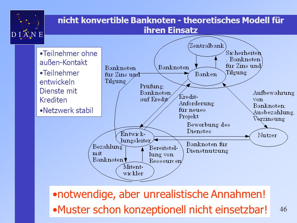 46 nicht konvertible Banknoten - theoretisches Modell für ihren Einsatz notwendige, aber unrealistische Annahmen! Muster schon konzeptionell nicht ein