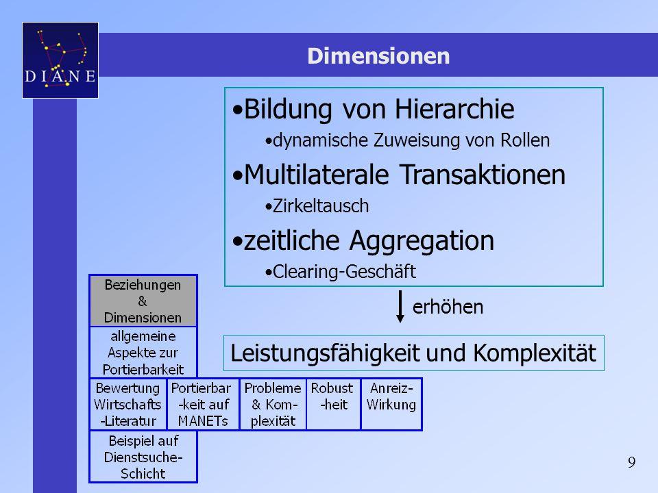 9 Dimensionen Bildung von Hierarchie dynamische Zuweisung von Rollen Multilaterale Transaktionen Zirkeltausch zeitliche Aggregation Clearing-Geschäft