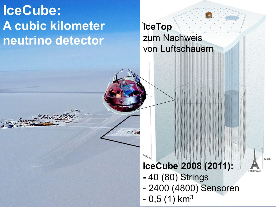 IceCube 1 km IceCube: A cubic kilometer neutrino detector IceCube 2008 (2011): - 40 (80) Strings - 2400 (4800) Sensoren - 0,5 (1) km 3 IceTop zum Nach