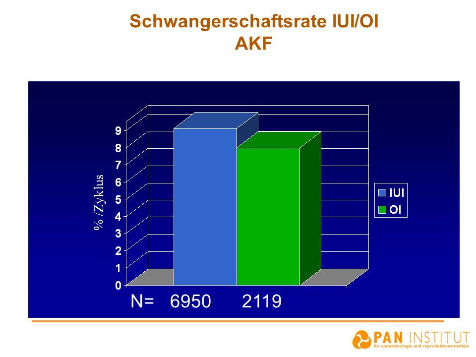 Schwangerschaftsrate IUI/OI AKF N= 6950 2119 % /Zyklus