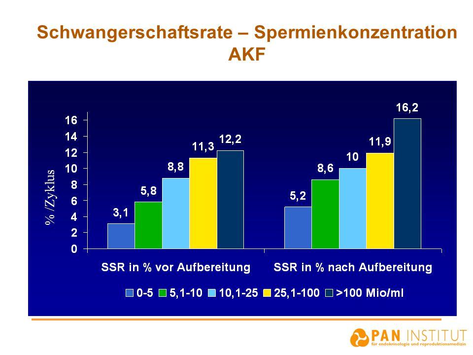 Schwangerschaftsrate – Spermienkonzentration AKF % /Zyklus