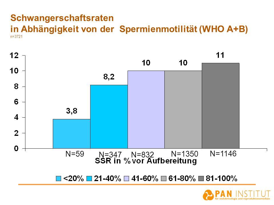 Schwangerschaftsraten in Abhängigkeit von der Spermienmotilität (WHO A+B) n=3721 N=59 N=347 N=1146 N=1350 N=832