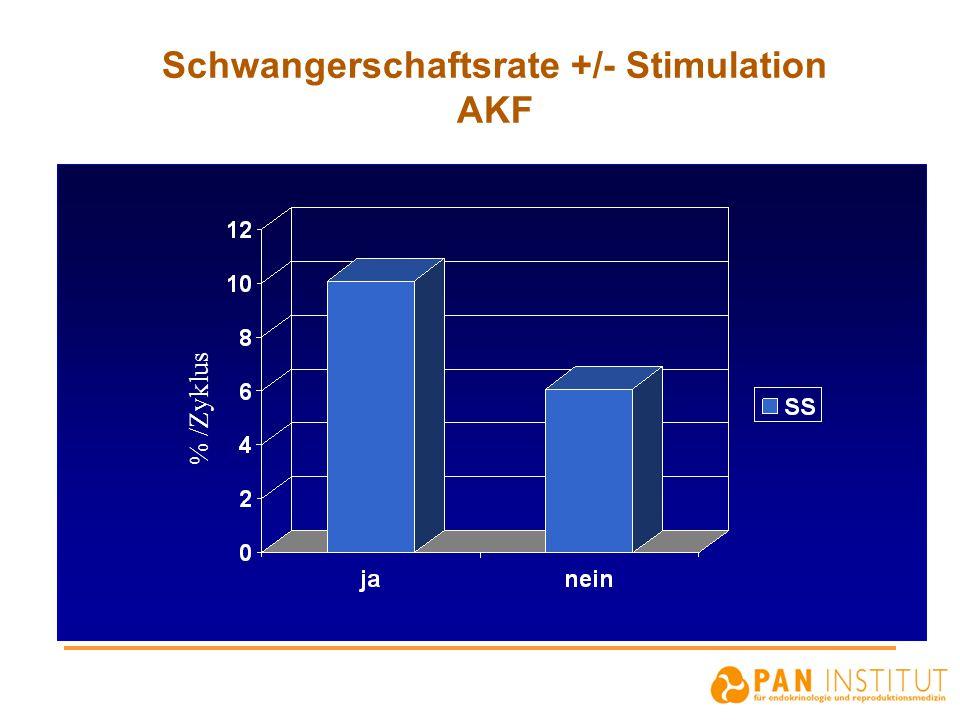 Schwangerschaftsrate +/- Stimulation AKF % /Zyklus