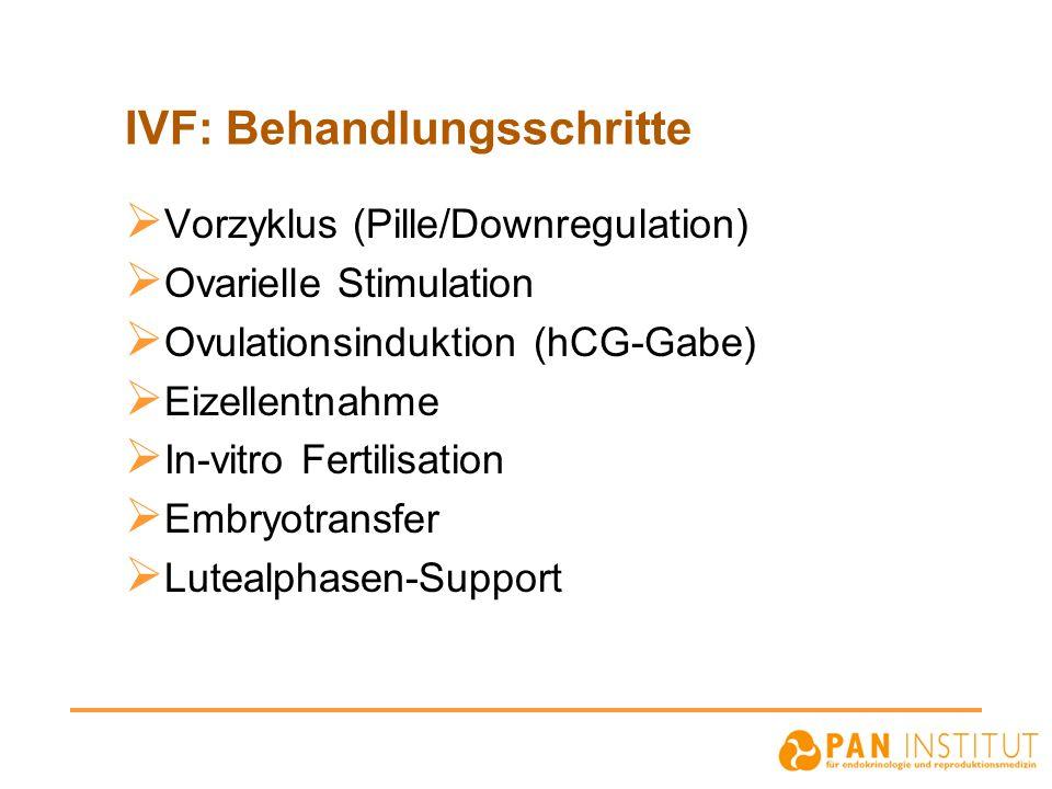 IVF: Behandlungsschritte  Vorzyklus (Pille/Downregulation)  Ovarielle Stimulation  Ovulationsinduktion (hCG-Gabe)  Eizellentnahme  In-vitro Ferti