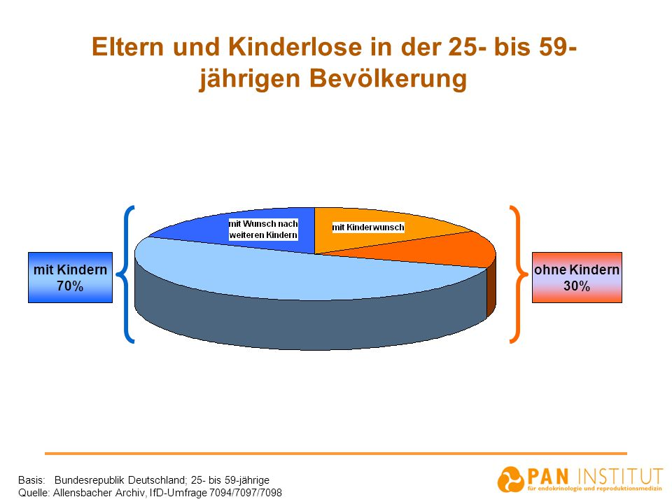 Eltern und Kinderlose in der 25- bis 59- jährigen Bevölkerung Basis: Bundesrepublik Deutschland; 25- bis 59-jährige Quelle: Allensbacher Archiv, IfD-U