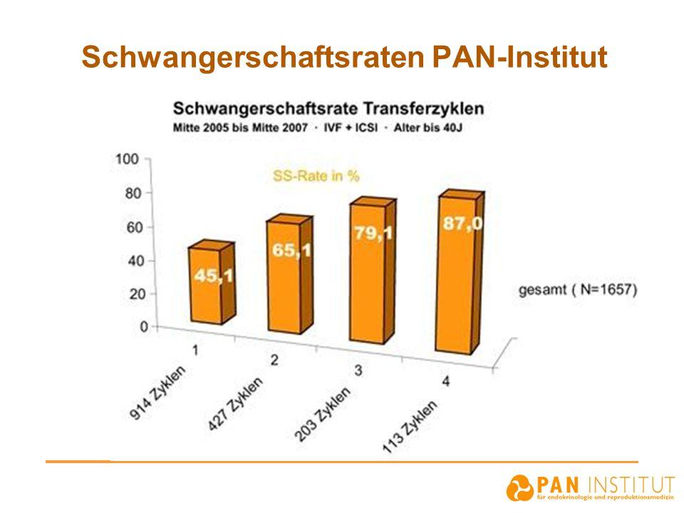 Schwangerschaftsraten PAN-Institut