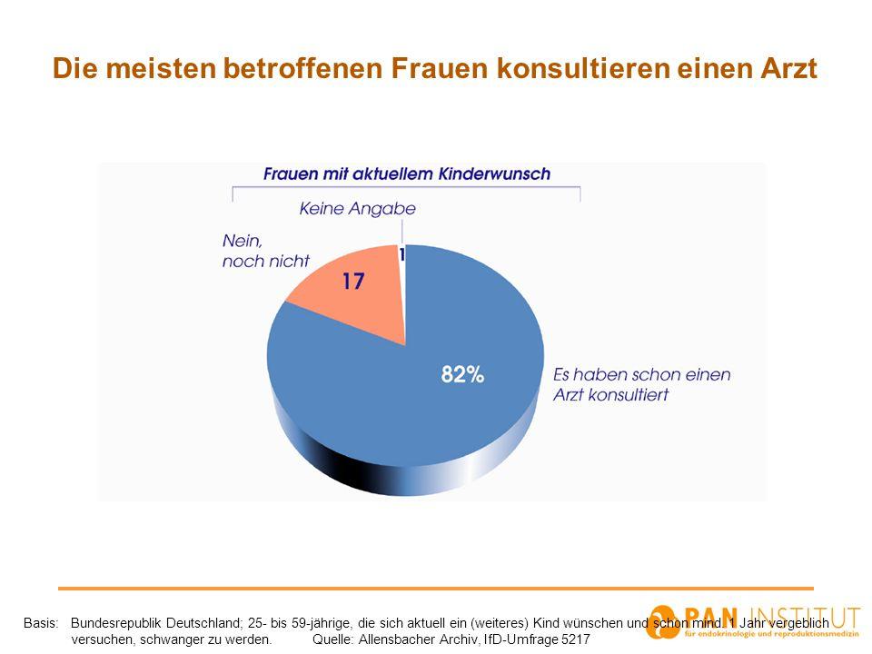 Die meisten betroffenen Frauen konsultieren einen Arzt Basis: Bundesrepublik Deutschland; 25- bis 59-jährige, die sich aktuell ein (weiteres) Kind wün