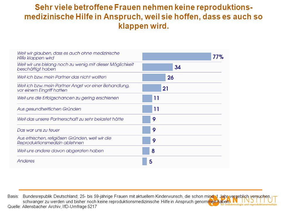 Sehr viele betroffene Frauen nehmen keine reproduktions- medizinische Hilfe in Anspruch, weil sie hoffen, dass es auch so klappen wird. Basis: Bundesr