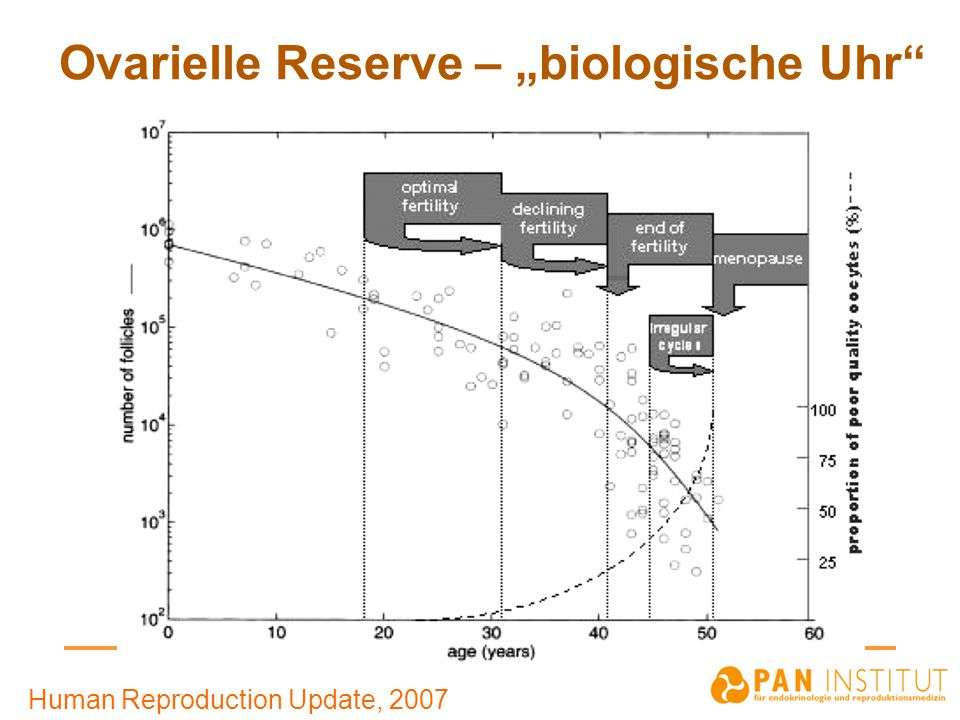 "Ovarielle Reserve – ""biologische Uhr Human Reproduction Update, 2007"