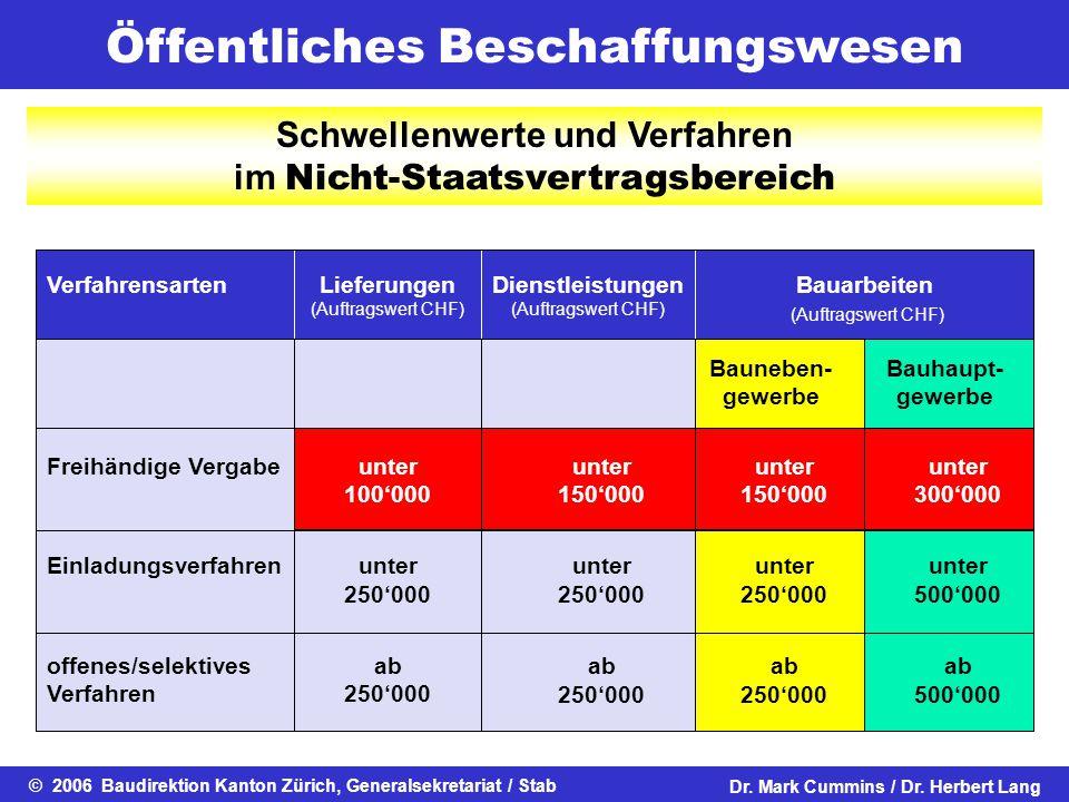 Öffentliches Beschaffungswesen © 2006 Baudirektion Kanton Zürich, Generalsekretariat / StabDr. Mark Cummins / Dr. Herbert Lang Schwellenwerte und Verf