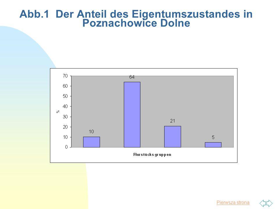 Abb.1 Der Anteil des Eigentumszustandes in Poznachowice Dolne
