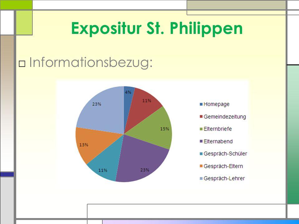 Expositur St. Philippen □Informationsbezug: